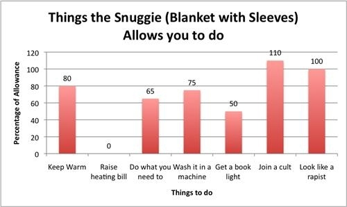 things-the-snuggie-blanket-allows-you-to-do-22224-1234370301-10